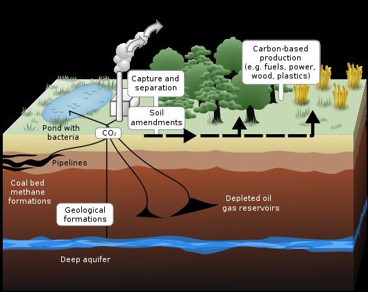 Kanada: Gasaustritt aus CO2-Speicher