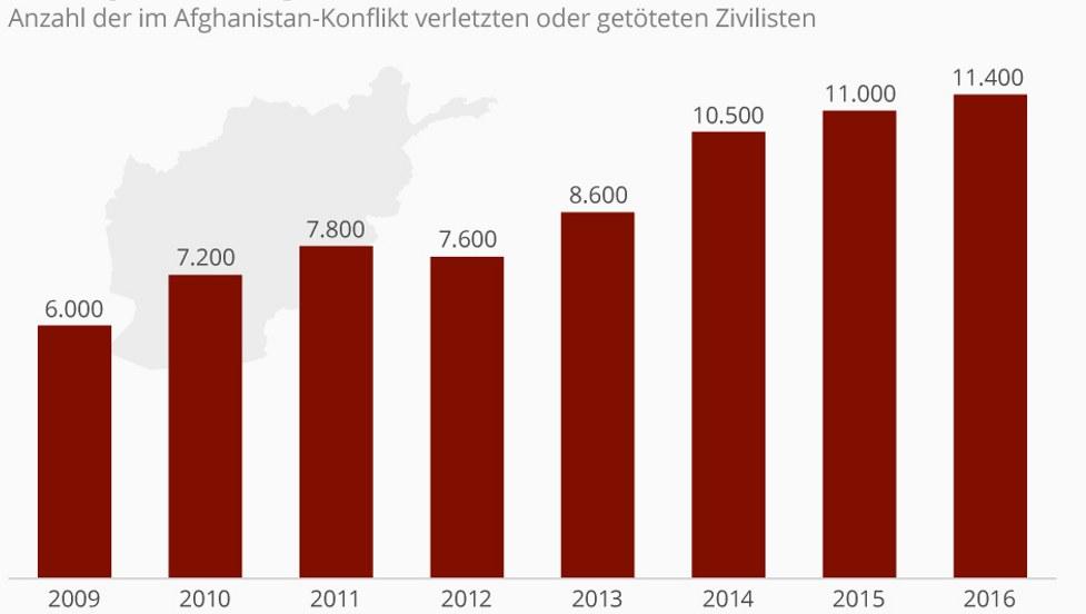 (Grafik: Statistica)