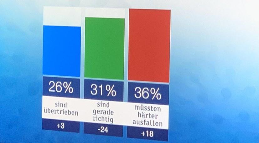 Merkel-/Scholz-Regierung hat keine Mehrheit mehr!